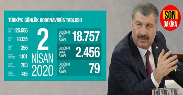 Sağlık Bakanı Fahrettin Koca, koronavirüste son durumu açıkladı.