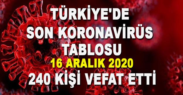 Türkiye Güncel Korona Virüs Tablosu 16 aralık 2020
