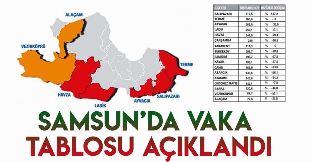 Samsun'da Vaka Tablosu Açıklandı