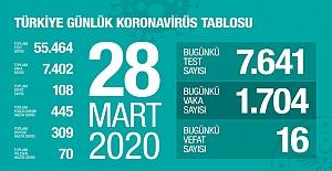 Koronavirüs`ten  can kaybımız 108'e yükseldi