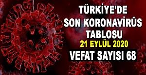 Türkiye'de koronavirüsten 68 kişi öldü